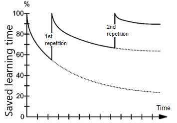 Curve of forgetting Ebbinghaus Scale